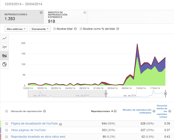 Analytics YouTube2