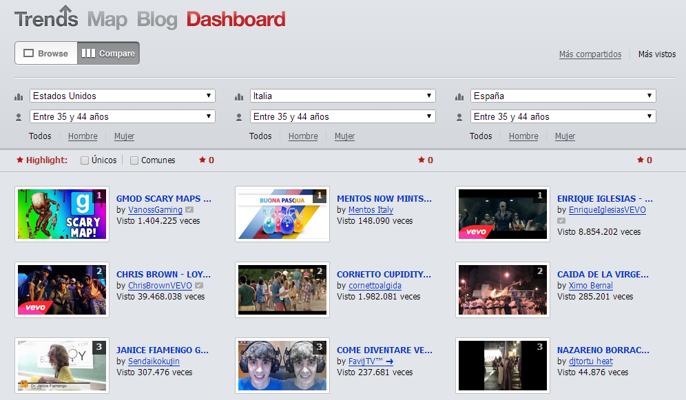 YouTube Trends Dashboard2