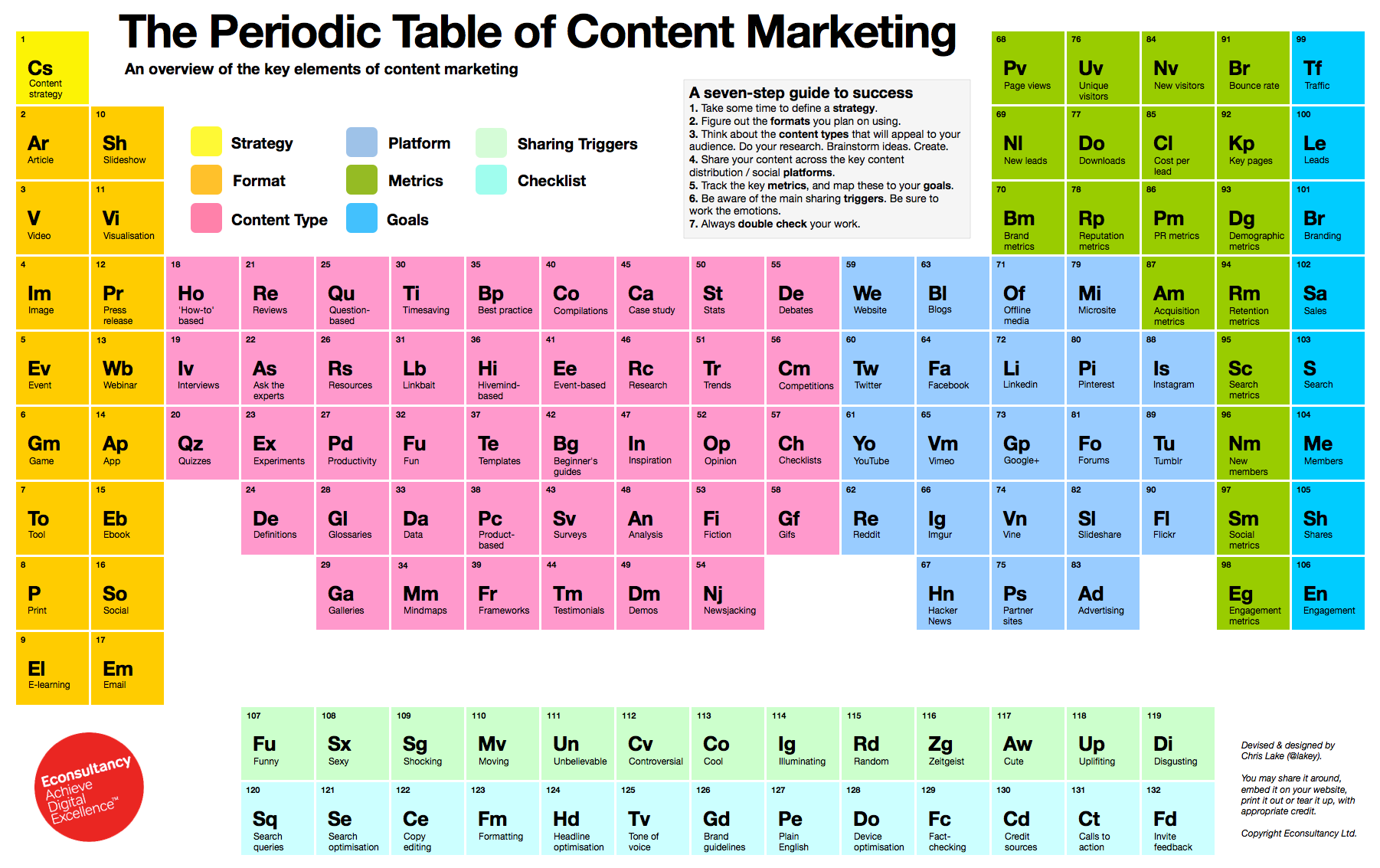 tabla periodica marketing contenido 02