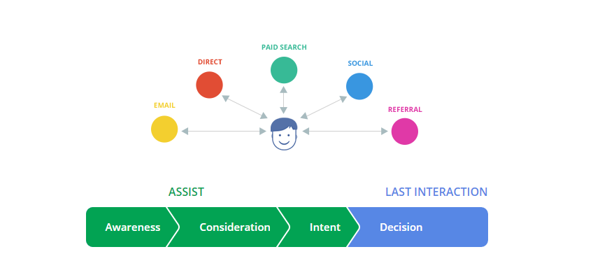 The Customer Journey to Online Purchase – Think with Google