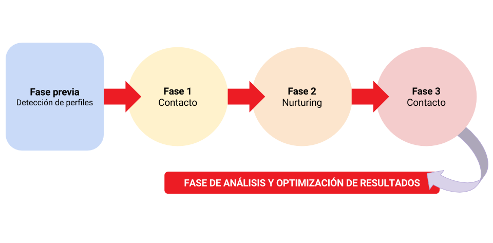 fases Growth Hacking